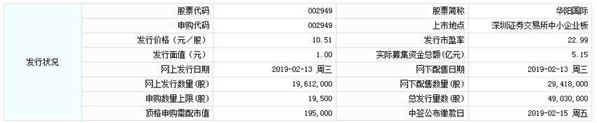 2月13日新股提示:华阳国际、七彩化学申购 威派格公布中签率