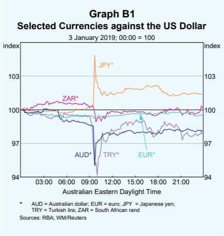 关于外汇市场闪崩 第一份央行官方解读出炉!