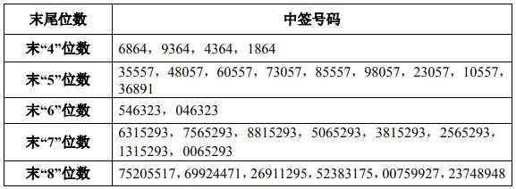 2月14日新股提示:威派格公布中签号 华阳国际、七彩化学公布中签率