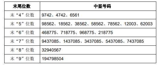 华阳国际网上中签号出炉 共88254个