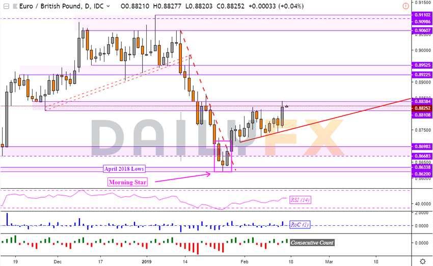 技术分析:欧元兑英镑倾向看涨