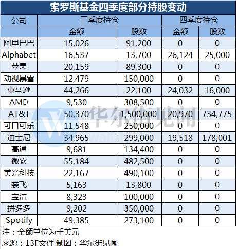 索罗斯基金四季度持仓报告:清仓苹果、微软、阿里巴巴 大举增持谷歌母公司