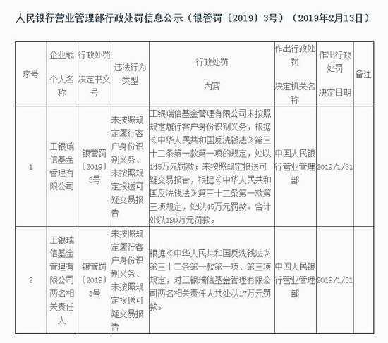 工银瑞信基金违反反洗钱相关规定 被央行罚近200万