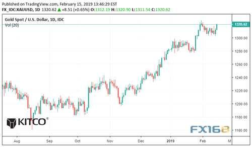 下周展望:美元涨势来到最后关头黄金势将在对决中胜出