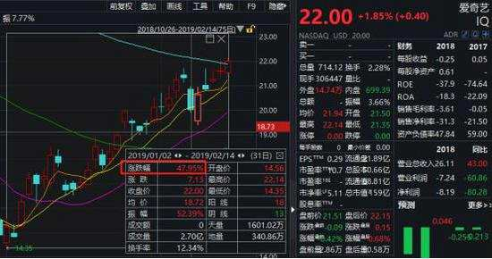 高瓴资本减持京东增持拼多多 重仓爱奇艺暴涨50%