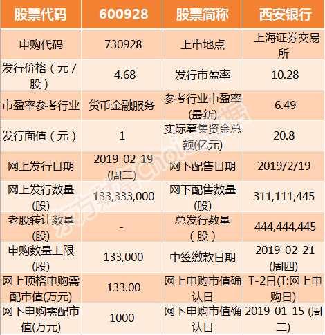 西安银行2月19日申购指南 顶格申购需配市值133万