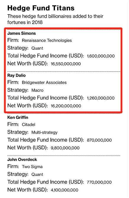 """全球最赚钱基金大佬竟不是达里奥,而是他!一年""""到手""""100多亿"""