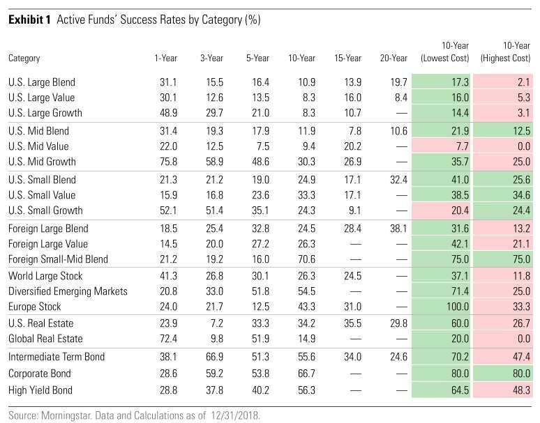 """美股被动型基金即将""""一统江湖"""" 今年规模或首次超过主动型基金"""