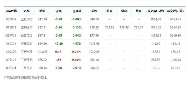 今日三板龙头下跌4.07%破1000 昨日涨幅最高达0.62%