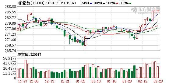 沪市B股指数报收286.33点 涨跌为0
