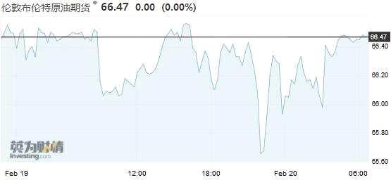 其中,WTI原油期货上涨0.9%,报56.09美元/桶