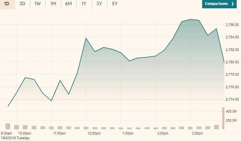 其中,标普500指数上涨0.1%,报2779.76点