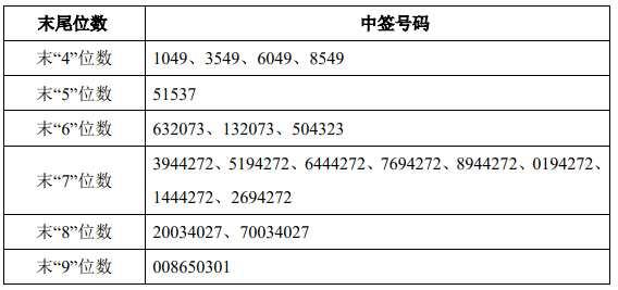 3月1日新股提示:西安银行上市 奥美医疗公布中签号