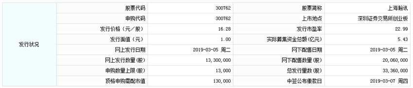 上海瀚讯今日申购 顶格申购需配市值13万元