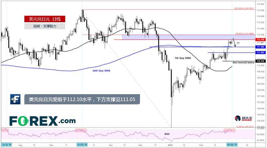 3月6日美元兑日元技术分析:美元兑日元受阻于112.10水平,下方支撑见111.05