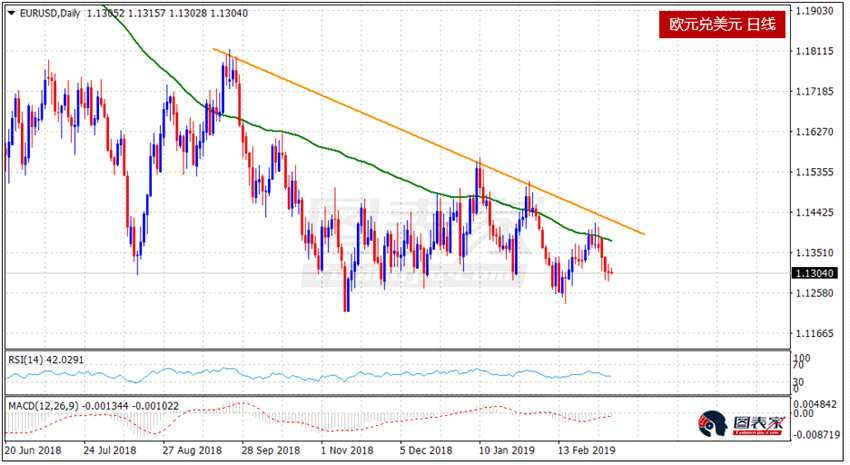 3月7日欧元兑美元技术分析:继续看跌欧元兑美元 欧央行鸽派信息或成为新的催化剂