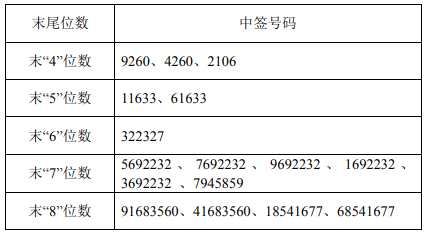 3月7日新股提示:上海瀚讯公布中签号 金时科技公布中签率