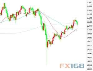 """美元/日元:多头正在""""打盹"""" 技术面仍看涨料最高升向114.00"""