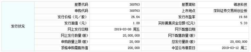 锦浪科技今日申购 顶格申购需配市值20万元