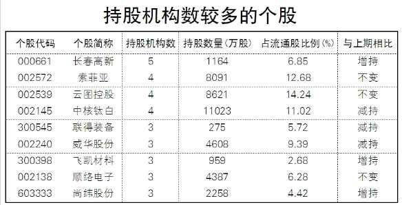 年报掘金:三大机构抱团股曝光