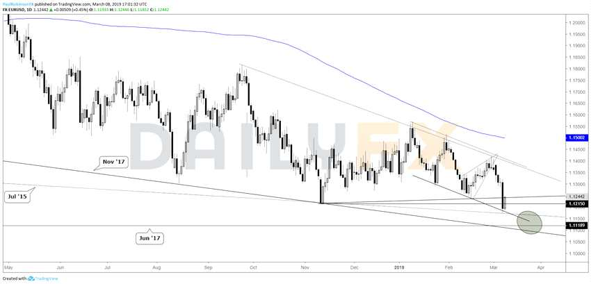 歐元兌美元周線技術分析:空頭繼續主導走勢
