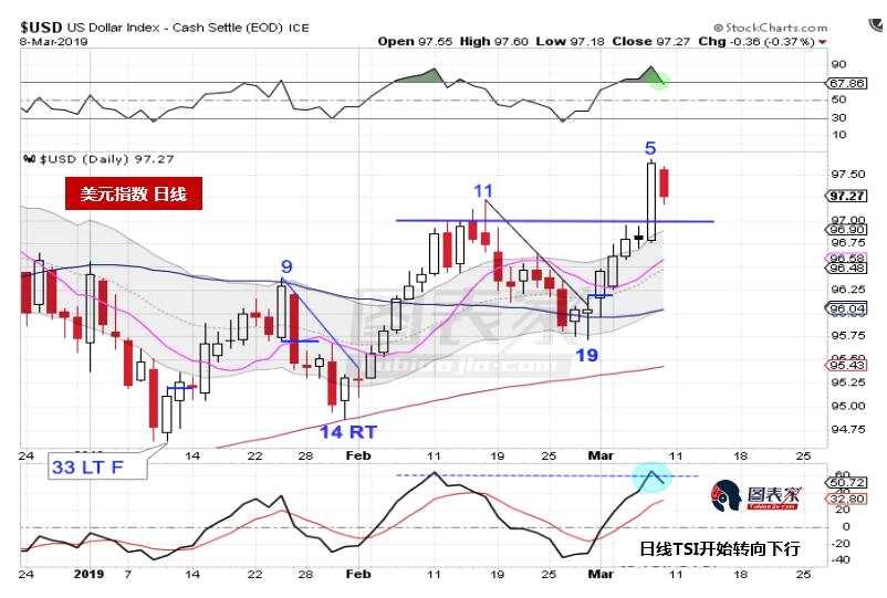 技术分析:美元短期反弹,但仍处于长期下跌趋势中
