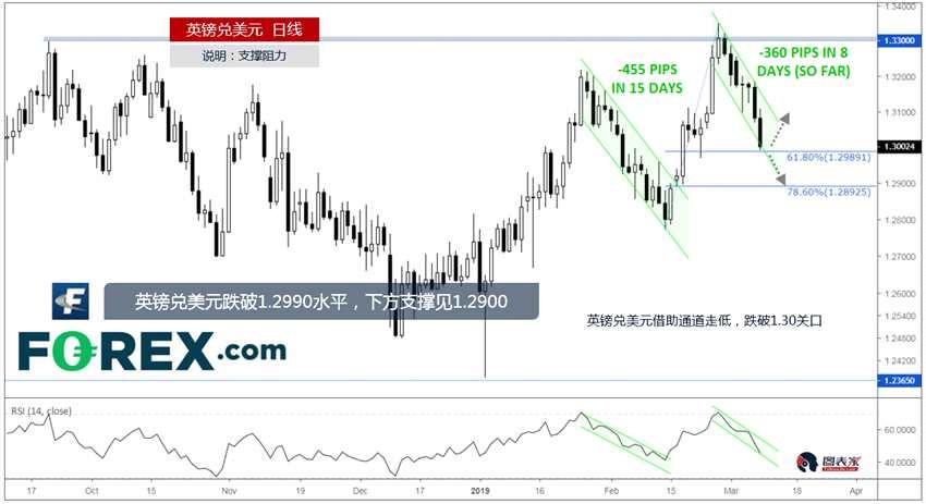 技术分析:英镑兑美元跌破1.2990水平,下方支撑见1.2900