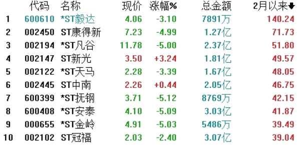 ST股众生相:股价集体飙涨 游资身影频现