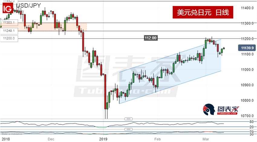 技术分析:美元兑日元借助通道上行,英镑兑日元短线看跌