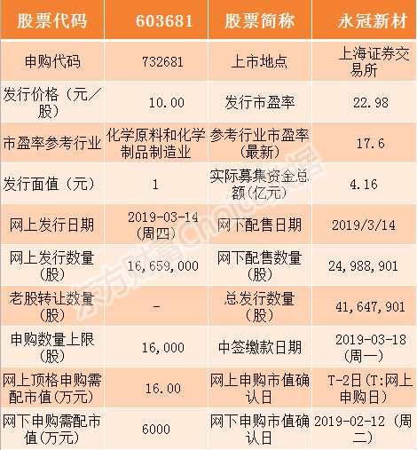永冠新材和震安科技3月14日申购指南(附打新攻略)