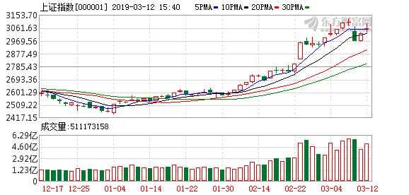 广州万隆:创业板指周三或有大波动 三大板块值得重点关注