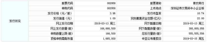青农商行今日申购 顶格申购需配市值166.5万元