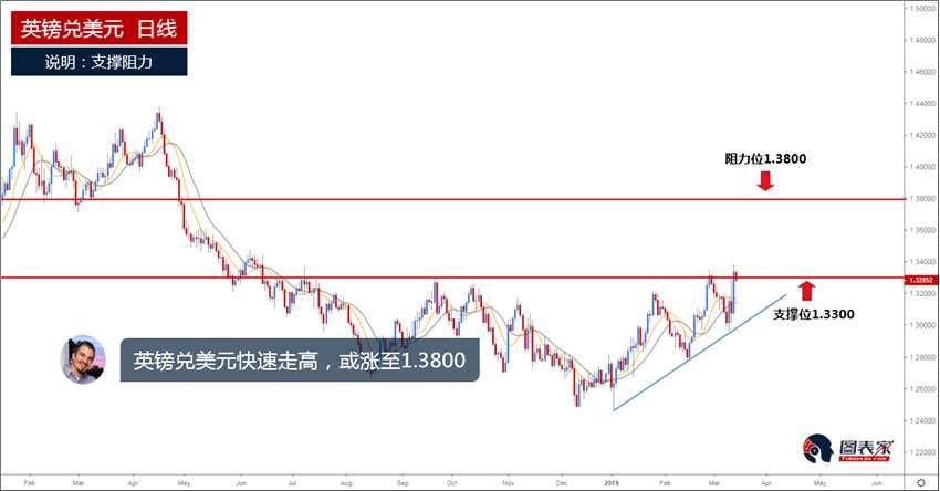 技术分析:英镑兑美元快速走高,上方阻力见1.3800