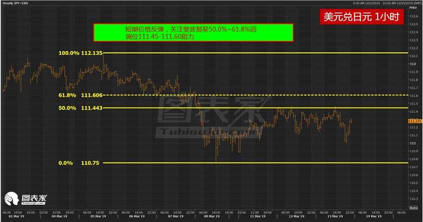 技術分析:美元兌日元短線或小幅走高,長期繼續看跌