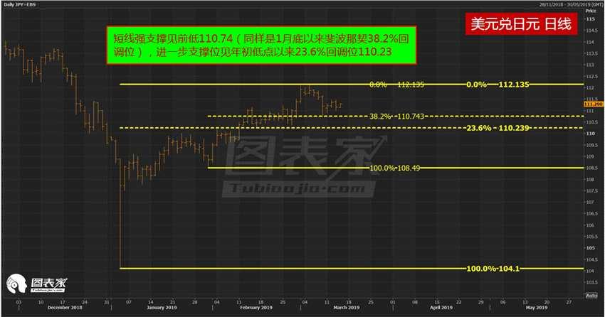 技术分析:美元兑日元短线或小幅走高,长期继续看跌