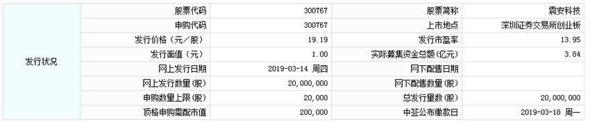 震安科技今日申购 顶格申购需配市值20万元