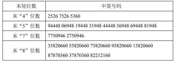每日互动网上中签号出炉 共72180个