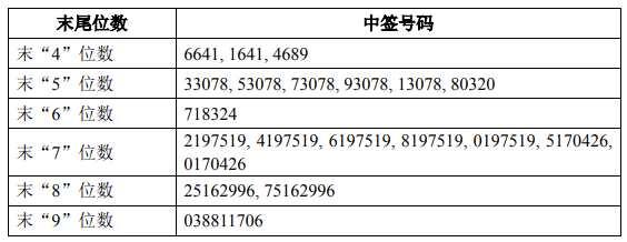永冠新材网上中签号出炉 共37484个