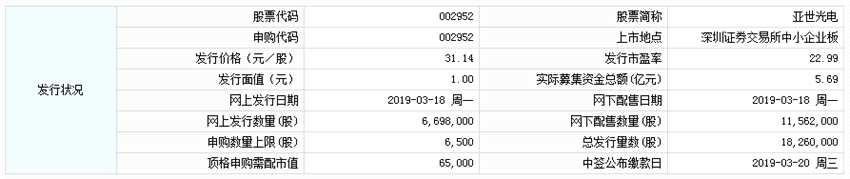 亚世光电今日申购 顶格申购需配市值6.5万元