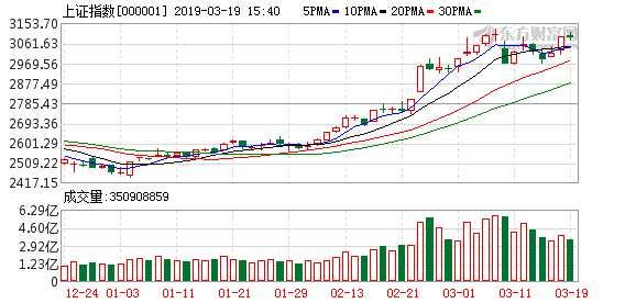 复盘10张图:创业板指冲高回落涨0.11% 能源股强势领涨