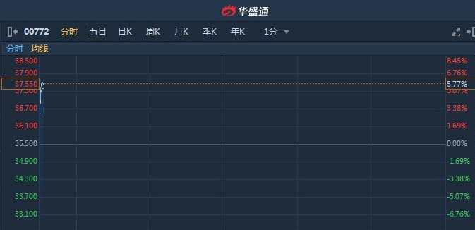 ︱年度股东应?#23478;?#21033;同比增63.7% 阅?#21215;?#22242;(00772)涨近6%