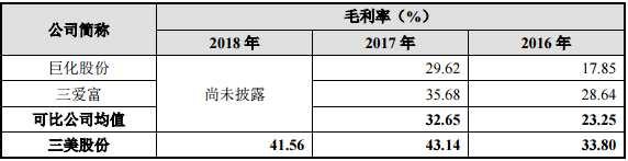 三美化工13亿分红研发仅5500万,预计2019年一季度业绩将首次下滑