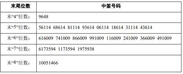 亚世光电网上中签号出炉 共27432个