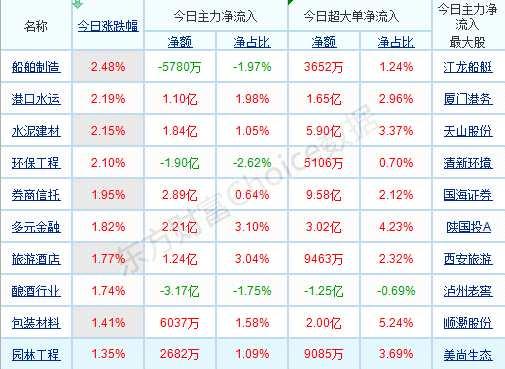 每日八张图纵览A股:3-4月是微观业绩验证期 A股市场新的关注点浮现?