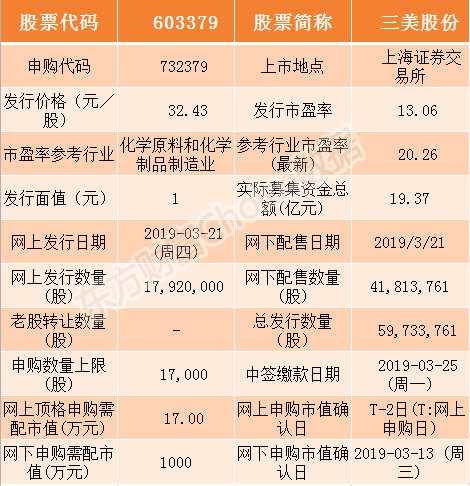 三美股份3月21日申购指南 顶格申购需配市值17万