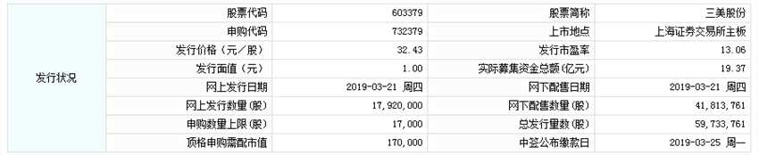 三美股份今日申购 顶格申购需配市值17万元