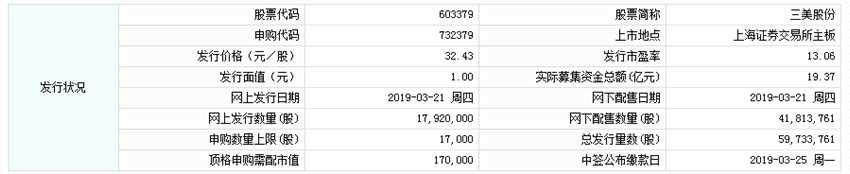 3月21日新股提示:三美股份申购
