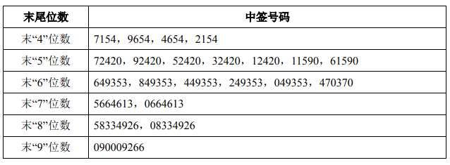三美股份网上中签号出炉 共53761个