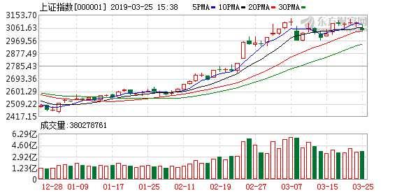 复盘10张图:受累周边市场走弱股指回调 军工板块逆势大涨