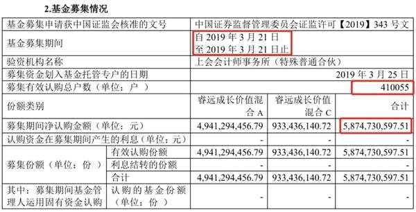 增量资金来了!350亿公募将三个月内完成建仓 偏股基金一季度募资613亿